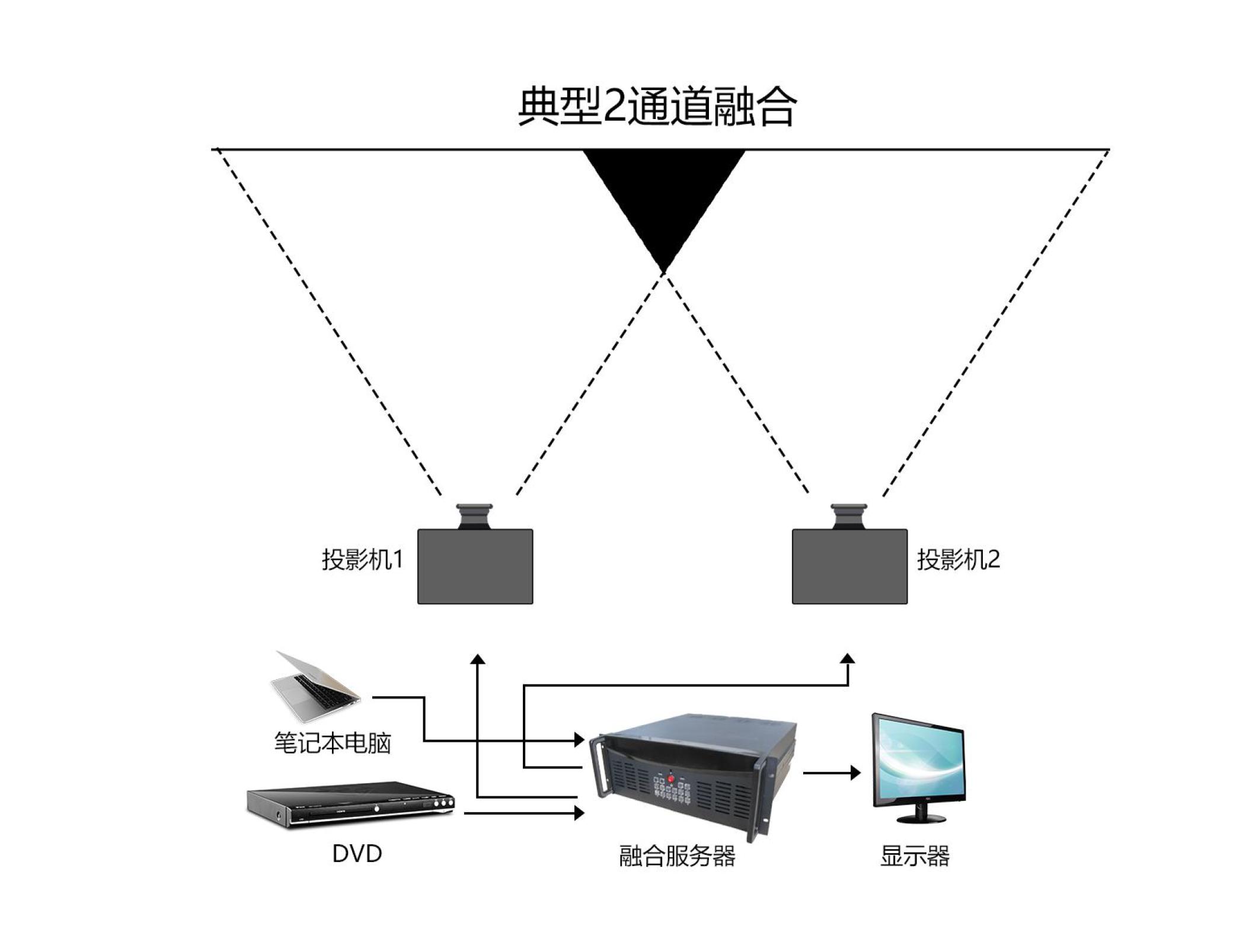 投影融合拼接系统.png